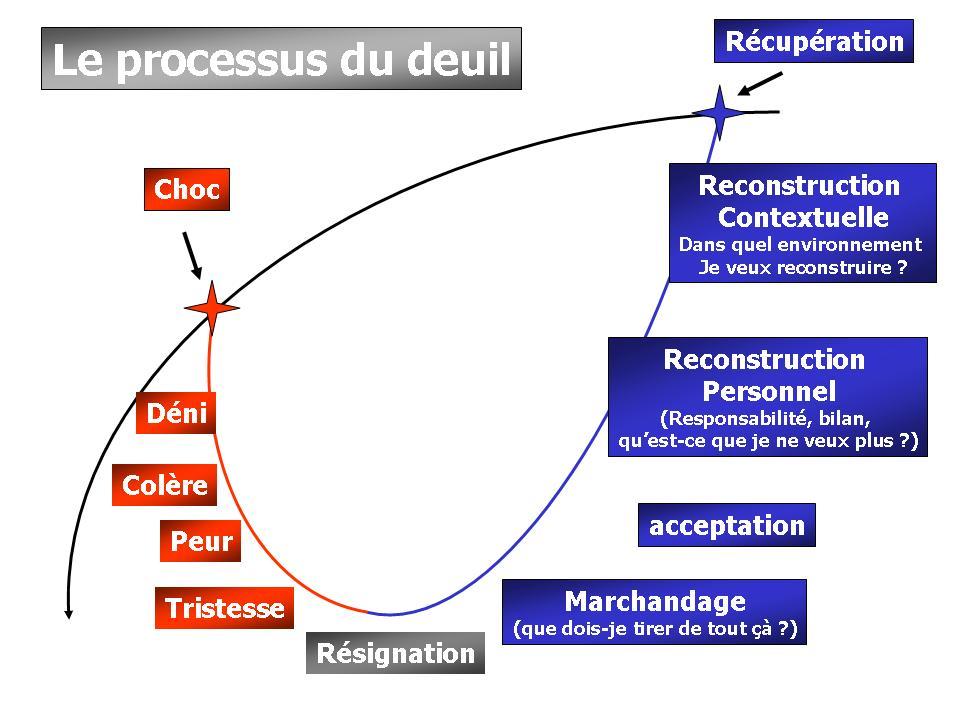 Deuil : Quelles sont les étapes pour le surmonter et comment y faire face ?