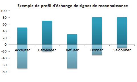 Profil-d--change-de-signes-de-reconnaissance.png