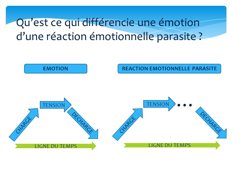 Qu'est ce qui différencie une émotion d'une réaction émotionnelle parasite ? EMOTION. REACTION EMOTIONNELLE PARASITE. … CHARGE. TENSION. DECHARGE. LIGNE DU TEMPS. CHARGE. TENSION. DECHARGE. LIGNE DU TEMPS.