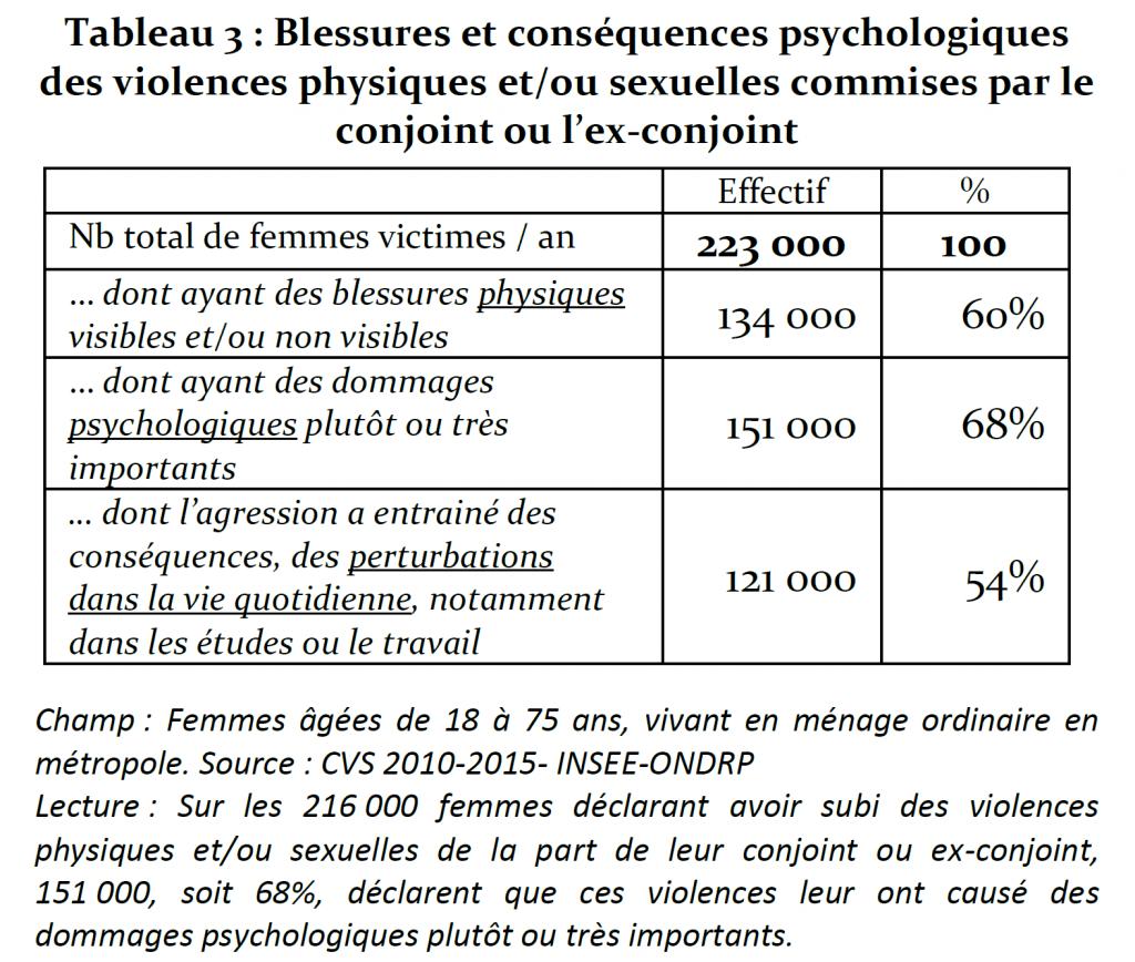 Les femmes victimes de violences conjugales kinesiologie sophrologie Marseille