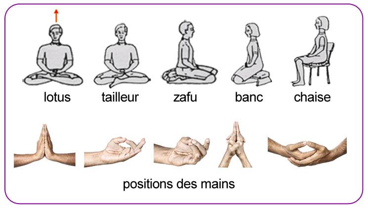 comment mediter
